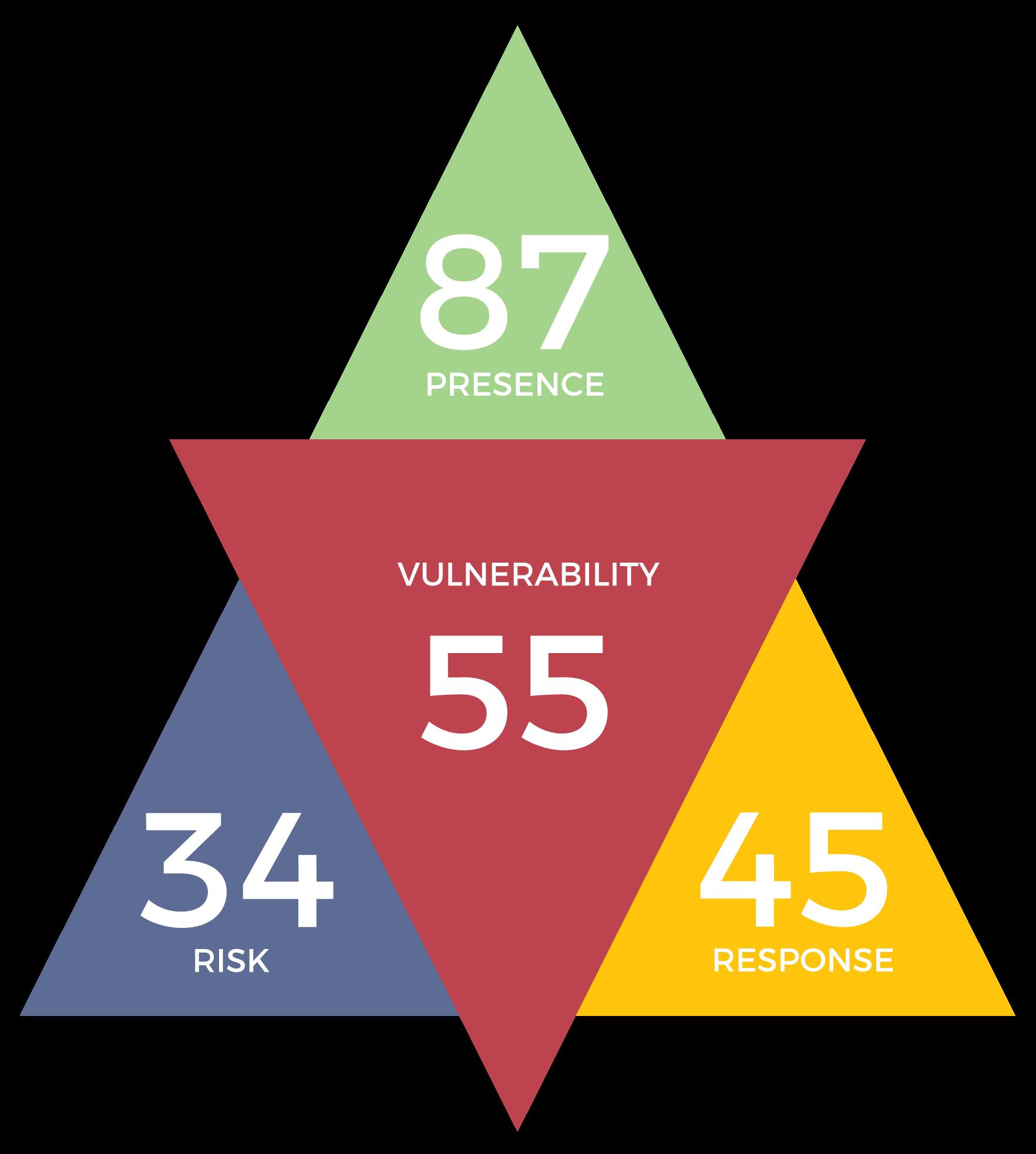 Vulnerability model